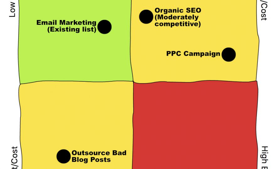 Setting Internet Marketing Priorities